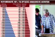 Επιστροφή φόρου 6.400€ για εργασίες ανακαίνισης